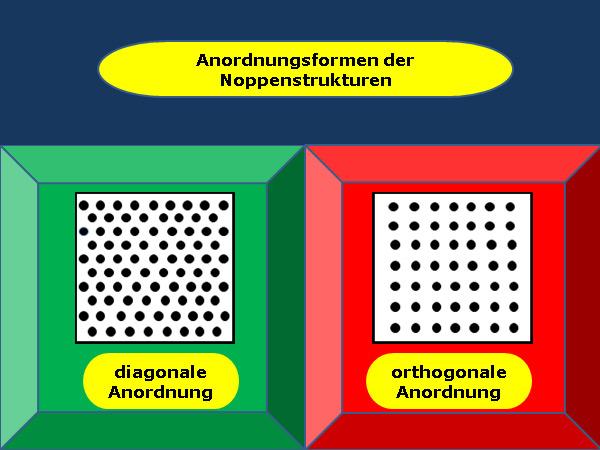 Bildbeschreibung: Das Bild zeigt links eine diagonal angeordnete Noppenstruktur und rechts eine orthogonal angeordnete Noppenstruktur. Ende der Bildbeschreibung.