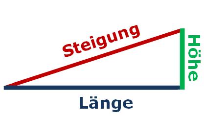 Schematischer Seitenanblick (Dreieck) einer Rampe, wobei die Größen Länge, Höhe und Steigung wörtlich benannt sind.