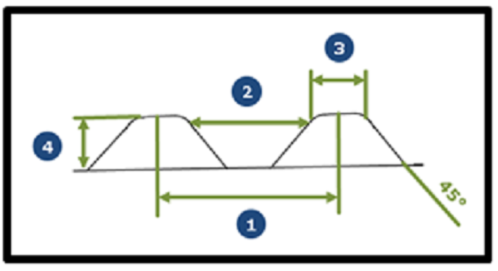 Bildbeschreibung: Das Bild zeigt am Querschnitt der Noppenprofile die wichtigsten einzuhaltenden Abstände (ohne Maßangaben). Ende der Bildbeschreibung.