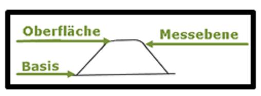 Bildbeschreibung: Das Bild zeigt am Querschnitt der Bodenindikatoren die Messebene, die Oberfläche und Basis der Bodenindikatoren. Ende der Bildbeschreibung.