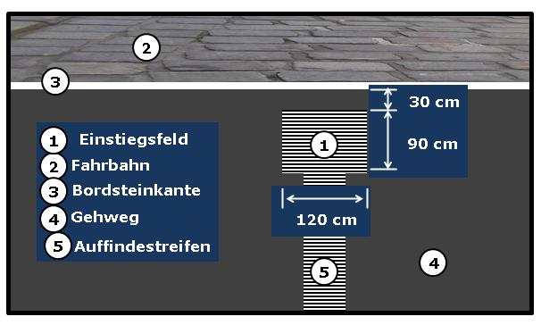 Bildbeschreibung: Das Bild 9 zeigt ein Einstiegsfeld im Abstand von 30 cm von der Bordsteinkante. Ende der Bildbeschreibung.