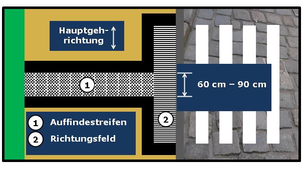 Bildbeschreibung: Das Bild 5 zeigt einen quer über den Gehweg, von der inneren Leitlinie bis zur fahrbahnabgewandten Seite des Richtungsfeldes, verlaufenden Auffindestreifen zur Kennzeichnung von Querungsstellen (diagonal angeordnetes Noppenprofil). Ende der Bildbeschreibung.