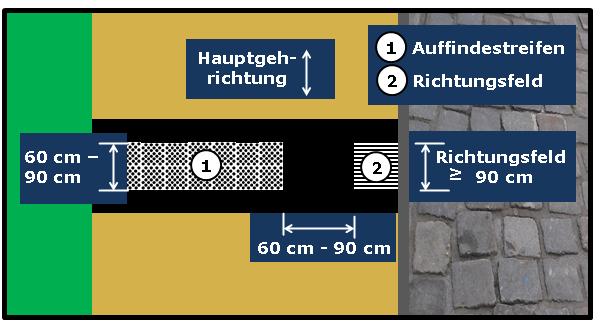 Bildbeschreibung: Das Bild 7 zeigt einen verkürzten Auffindestreifen für Querungsstellen, der im Abstand von 90 cm vor dem Richtungsfeld endet. Ende der Bildbeschreibung.