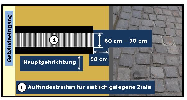 Bildbeschreibung: Das Bild 4 zeigt einen quer über den Gehweg (im Abstand von 50 cm zur Bordsteinkante) verlaufenden Auffindestreifen mit Rippenprofil. Ende der Bildbeschreibung.