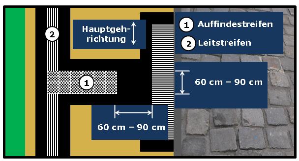 Bildbeschreibung: Das Bild 8 zeigt einen in das Leitsystem eingebundenen verkürzten Auffindestreifen für Querungsstellen, der im Abstand von 90 cm vor dem Richtungsfeld endet. Ende der Bildbeschreibung.