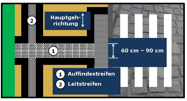 Bildbeschreibung: Das Bild 6 zeigt einen Leitstreifen, der im Bereich des Auffindestreifens von Querungsstellen unterbrochen ist. Ende der Bildbeschreibung.
