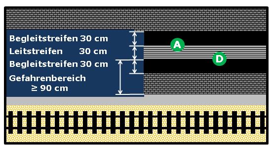 Bildbeschreibung: Das Bild 18 zeigt einen Leitstreifen, der beidseitig von Begleitstreifen umgeben wird. Weiterhin sind hier die im Text erwähnten Schnittpunkte (A und D) der Kontrastbildung entsprechend eingetragen. Ende der Bildbeschreibung.