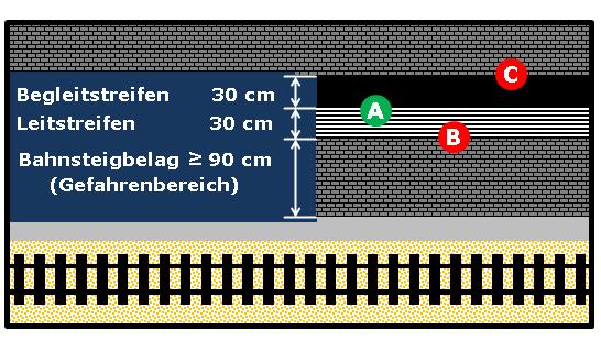 Bildbeschreibung: Das Bild 17 zeigt die gegenwärtig einseitige Anordnung von Begleitstreifen an Leitstreifen auf Bahnsteigen. Weiterhin sind hier die im Text erwähnten Schnittpunkte der Kontrastbildung entsprechend eingetragen. Ende der Bildbeschreibung.