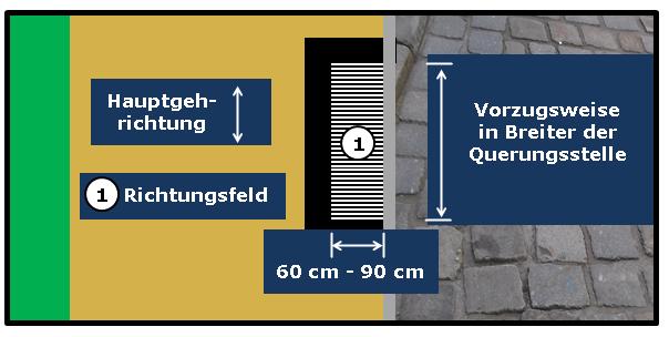 Bildbeschreibung: Das Bild 10 zeigt ein Richtungsfeld am seitlichen Gehwegrand mit Rippenprofil quer zur Fahrbahn verlaufend. Ende der Bildbeschreibung.