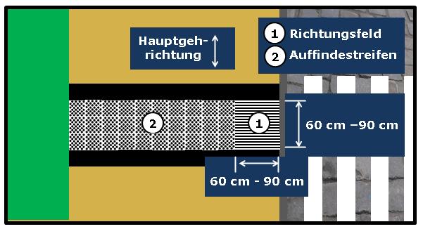 Bildbeschreibung: Das Bild 11 zeigt ein Richtungsfeld an welches sich ein Auffindestreifen unmittelbar anschließt, welcher quer über den Gehweg verläuft. Ende der Bildbeschreibung.