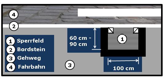 Bildbeschreibung: Das Bild 13 zeigt ein Sperrfeld mit Rippenverlauf parallel zur Bordsteinkannte. Ende der Bildbeschreibung.