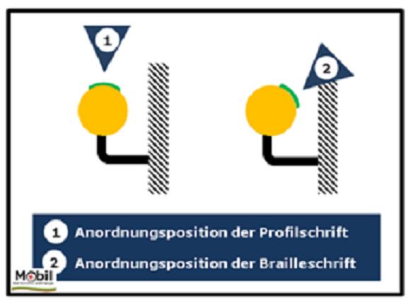 Bildbeschreibung: Das Bild 4 zeigt an Hand eines Handlaufquerschnitts die Position der taktilen Handlaufbeschriftung: links Profilschrift, rechts Brailleschrift. Ende der Bildbeschreibung.
