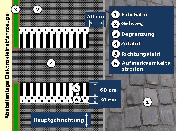 Bildbeschreibung: Das Bild zeigt eine Draufsicht. Auf der rechten Bildseite befindet sich eine Fahrbahn. Am linken Bildrand ist eine Abstellanlage für Elektrokleinstfahrzeuge angedeutet. Zwischen beiden befindet sich ein Gehweg mit fugenarmen und dunklen Belag. Angrenzend an die Zufahrt zur Abstellanlage ist beidseitig quer über den Gehweg ein 60 cm tiefes Richtungsfeld, und daran ein 30 cm tiefer Auffindestreifen, aus jeweils weißen Bodenindikatoren angeordnet. Die der Fahrbahn zugewandten schmalen Seitenränder der Richtungsfelder sowie der Auffindestreifen befinden sich im Abstand von 50 cm zur Bordsteinkante. Ende der Beschreibung.