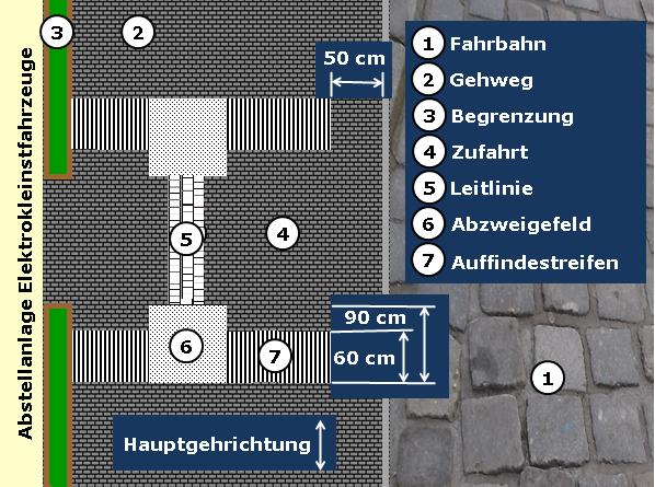 Bildbeschreibung: Das Bild zeigt eine Draufsicht. Auf der rechten Bildseite befindet sich eine Fahrbahn. Am linken Bildrand ist eine Abstellanlage für Elektrokleinstfahrzeuge angedeutet. Zwischen beiden befindet sich ein Gehweg mit fugenarmem und dunklem Belag. Angrenzend an die Zufahrt zur Abstellanlage ist beidseitig quer über den Gehweg ein 60 cm tiefer Auffindestreifen (mit weißen Rippenprofil in Gehrichtung verlaufend) angeordnet. In diese sind zwei sich gegenüberliegende Aufmerksamkeitsfelder (mit weißen diagonalen Noppenprofil) mit einer Kantenlänge von 90 cm x 90 cm so eingefügt, dass ihre exzentrische Seite in Richtung der Zufahrt zeigt. Zwischen beiden Aufmerksamkeitsfeldern verläuft quer über die Zufahrt ein taktil wahrnehmbarer, weißer Kleinpflasterstreifen. Ende der Bildbeschreibung.