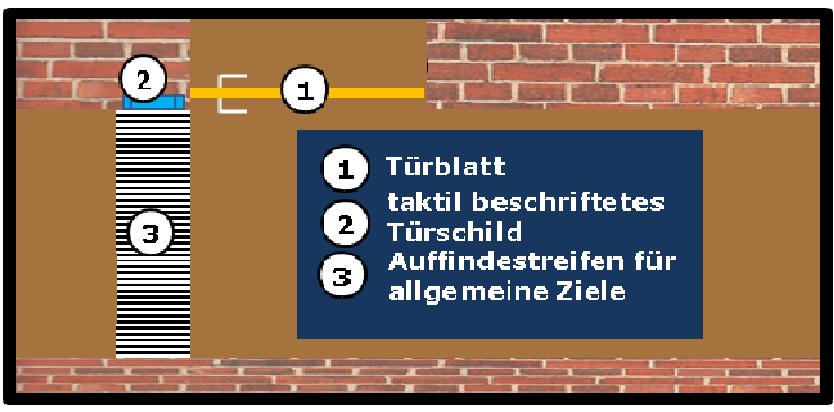"""Bildbeschreibung: Bild 2 zeigt die schematische Darstellung (Draufsicht) eines Auffindestreifens """"für allgemeine Ziele"""" zur Kennzeichnung einer seitlich gelegenen Tür. Ende der Bildbeschreibung"""