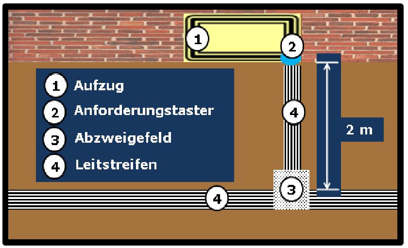 Bildbeschreibung: Das Bild 8 zeigt die schematische Darstellung (Draufsicht) der Hinführung vom (quer vom Aufzug verlaufenden) Leitstreifen, über ein Abzweigefeld, Leitstreifen zur Anforderungstaste auf der rechten Seite des Aufzugs. Ende der Bildbeschreibung.