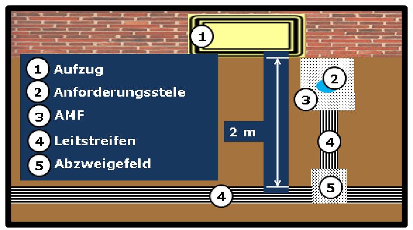 Bildbeschreibung: Bild 9 zeigt dieschematische Darstellung (Draufsicht) der Hinführung vom (quer vom Aufzug verlaufenden) Leitstreifen, über ein Abzweigefeld, Leitstreifen zum Aufmerksamkeitsfeld mit Anforderungsstele auf der rechten Seite des Aufzugs. Ende der Bildbeschreibung.