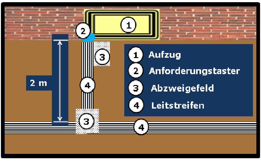 Bildbeschreibung: Bild 10 zeigt die schematische Darstellung (Draufsicht) der Hinführung vom (quer vom Aufzug verlaufenden) Leitstreifen, über ein Abzweigefeld, Leitstreifen mit einem rechtsseitig angeordneten Abzweigefeld vor dem Anforderungstaster. Ende der Bildbeschreibung.