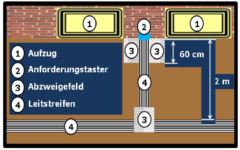 Bildbeschreibung: Bild 11 zeigt die schematische Darstellung (Draufsicht) der Hinführung vom (quer vom Aufzug verlaufenden) Leitstreifen, über ein Abzweigefeld, Leitstreifen mit beidseitig angeordneten Abzweigefeldern vor dem Anforderungstaster. Ende der Bildbeschreibung.