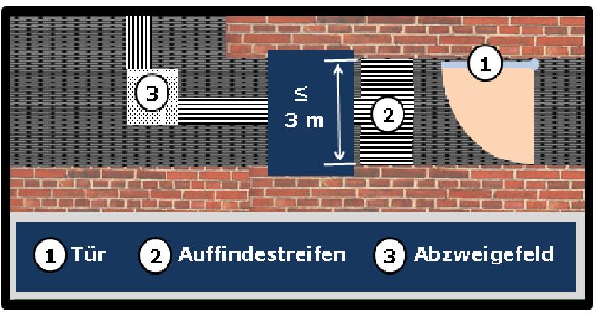 Bildbeschreibung: Bild 3 zeigt die schematische Darstellung (Draufsicht) des Beginns bzw. Ende des Blindenleitsystems am Beispiel einer sich in Hauptgehrichtung befindenden manuell zu betätigenden einflügligen Drehflügeltür (bei geöffneter Position). Ende der Bildbeschreibung.