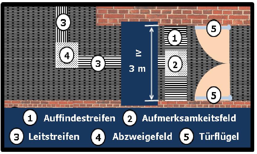 Bildbeschreibung: Bild 4 zeigt die schematische Darstellung (Draufsicht) des Beginns bzw. Ende des Blindenleitsystems am Beispiel einer sich in Hauptgehrichtung befindenden manuell zu betätigenden zweiflügligen Drehflügeltür (in geöffneter Position). Ende der Bildbeschreibung.