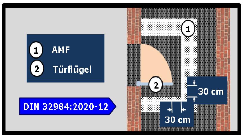 Bildbeschreibung: Bild 6 zeigt schematische Darstellung (Draufsicht) des Aufmerksamkeitsfeldes am Beispiel einer automatischen einflügligen Drehflügeltür (in geöffneter Position). Ende der Bildbeschreibung. die