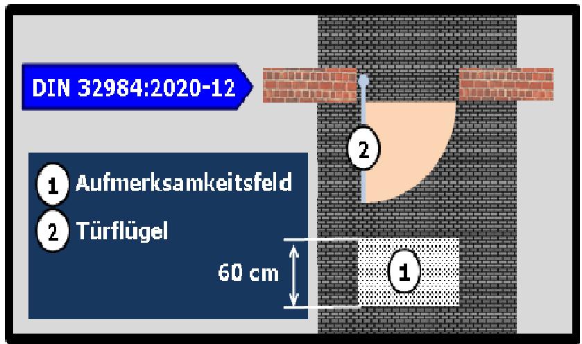Bildbeschreibung: Bild 5 zeigt die schematische Darstellung (Draufsicht) des Aufmerksamkeitsfeldes am Beispiel einer sich in Hauptgehrichtung befindenden automatischen einflügligen Drehflügeltür (in geöffneter Position). Ende der Bildbeschreibung.