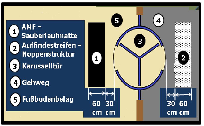 Bildbeschreibung: Das Bild 7 zeigt die schematische Darstellung (Draufsicht) der Aufmerksamkeitsfelder an Karusselltüren; auf Gehweg mit Bodenindikatoren (Noppenprofil), auf Fußboden im Gebäudeinneren mit Sauberlaufmatte. Ende der Bildbeschreibung.