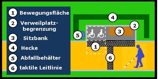 Bildbeschreibung: Das Bild 3 zeigt skizzenhaft die Anordnung eines Verweilplatzes unmittelbar längs am Gehweg mit angedeuteter Überlagerung von Bewegungs- und Verkehrsfläche. Ende der Bildbeschreibung.