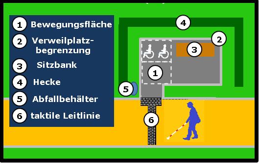 Bildbeschreibung: Das Bild 2 zeigt skizzenhaft die Anordnung eines Verweilplatzes längs am Gehweg, der über einem Zugang erreichbar ist. Ende der Beschreibung.