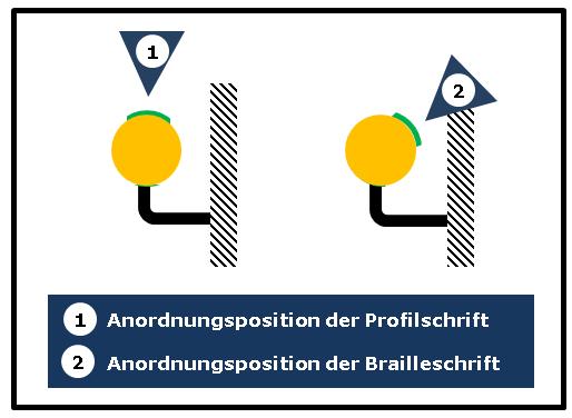 Bildbeschreibung: Das Bild 2 zeigt anhand eines Handlaufquerschnitts die Position der taktilen Handlaufbeschriftung: links Profilschrift, rechts Brailleschrift. Ende der Bildbeschreibung.